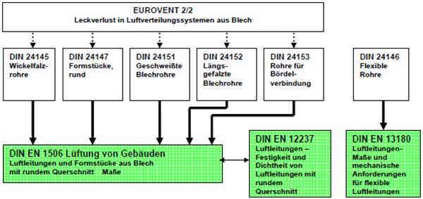Normen-runde_Luftleitungen-Lindab